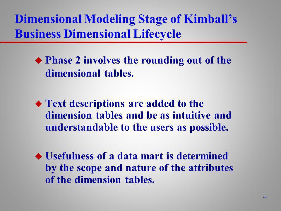 Dimensional Modeling Stage of Kimball's Business Dimensional Lifecycle