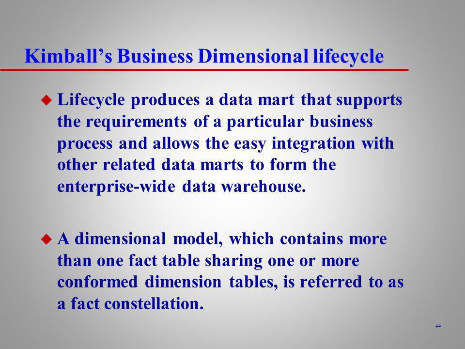 Kimball's Business Dimensional lifecycle