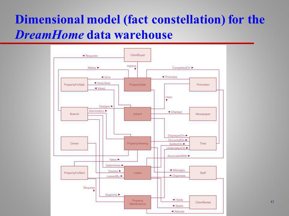 Dimensional model (fact constellation) for the DreamHome data warehouse