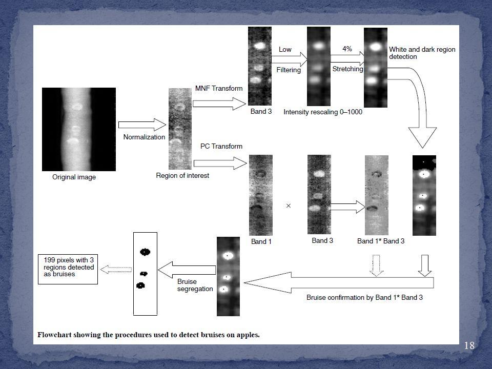 Principal component transform (PC) ורעש שבריר התמרה מינימאלית (MNF) הן שתי טכניקות נפוצות לחילוץ תכונות שימושיות מתמונות היפרספקטרליות.