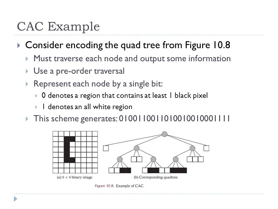 CAC Example Consider encoding the quad tree from Figure 10.8