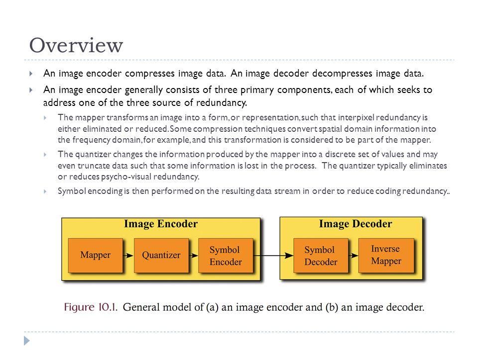 Overview An image encoder compresses image data. An image decoder decompresses image data.