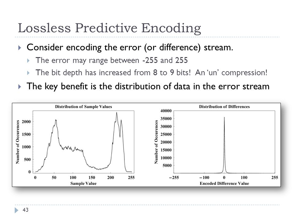 Lossless Predictive Encoding