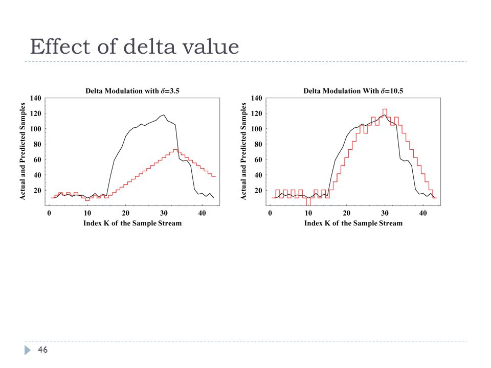 Effect of delta value