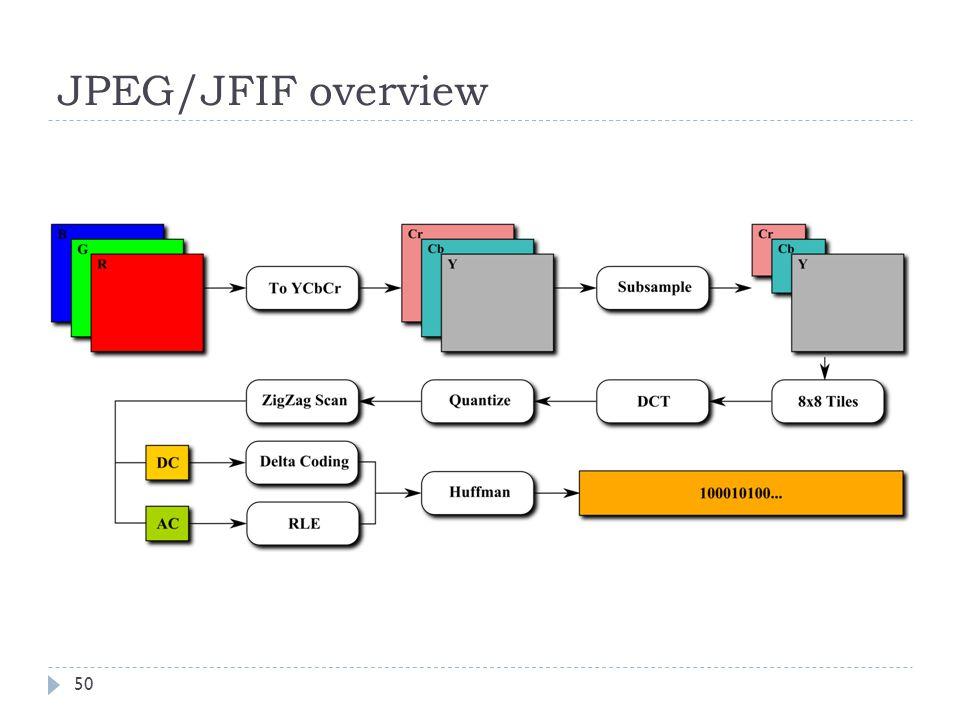 JPEG/JFIF overview