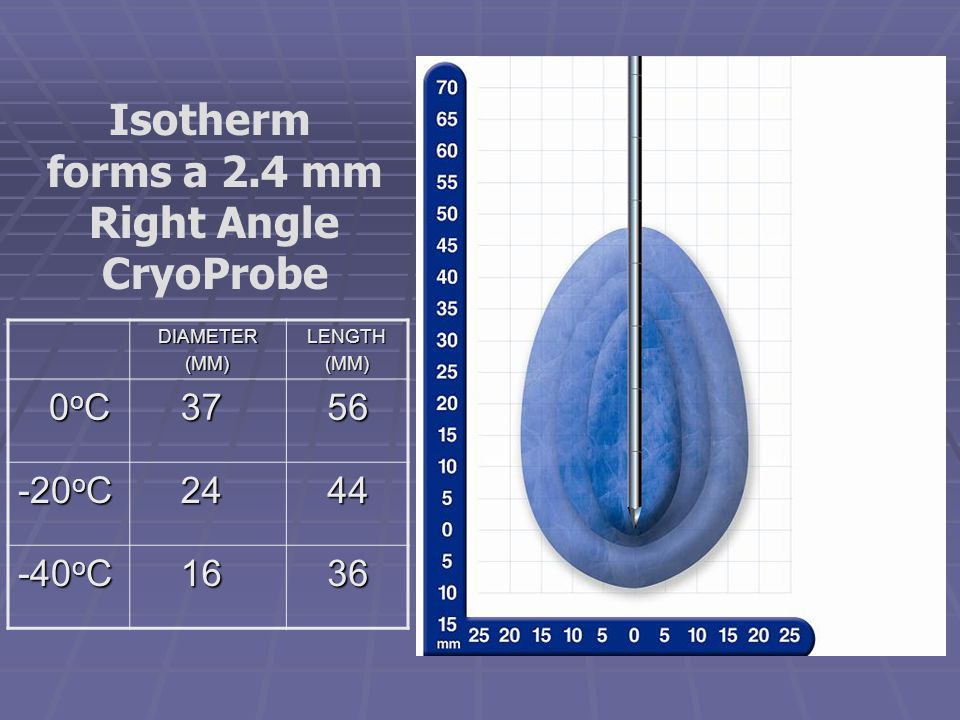 Isotherm forms a 2.4 mm Right Angle CryoProbe