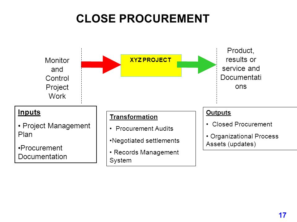 CLOSE PROCUREMENT Product, results or service and Documentations