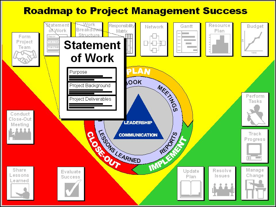 Our second stop on the roadmap is the statement of work.