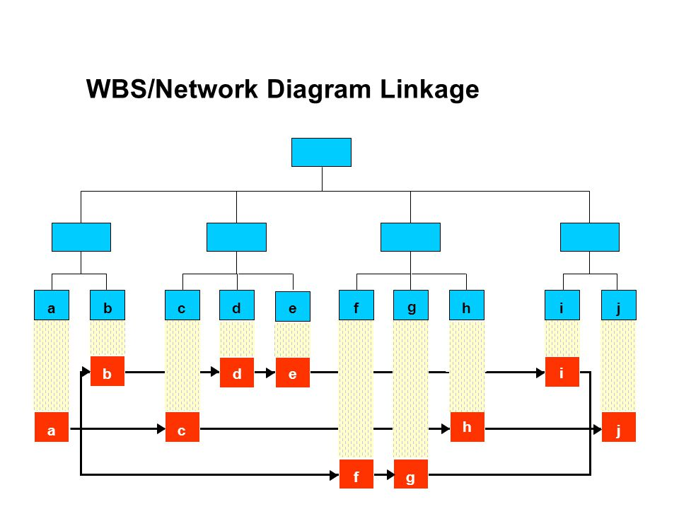 WBS/Network Diagram Linkage