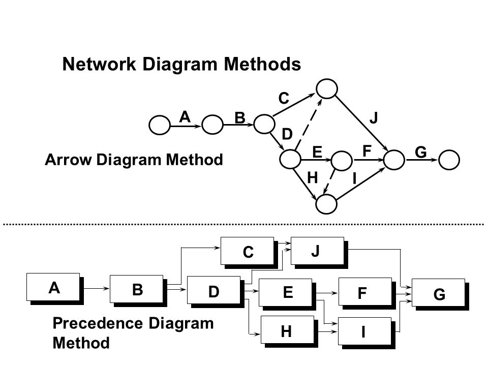 Network Diagram Methods