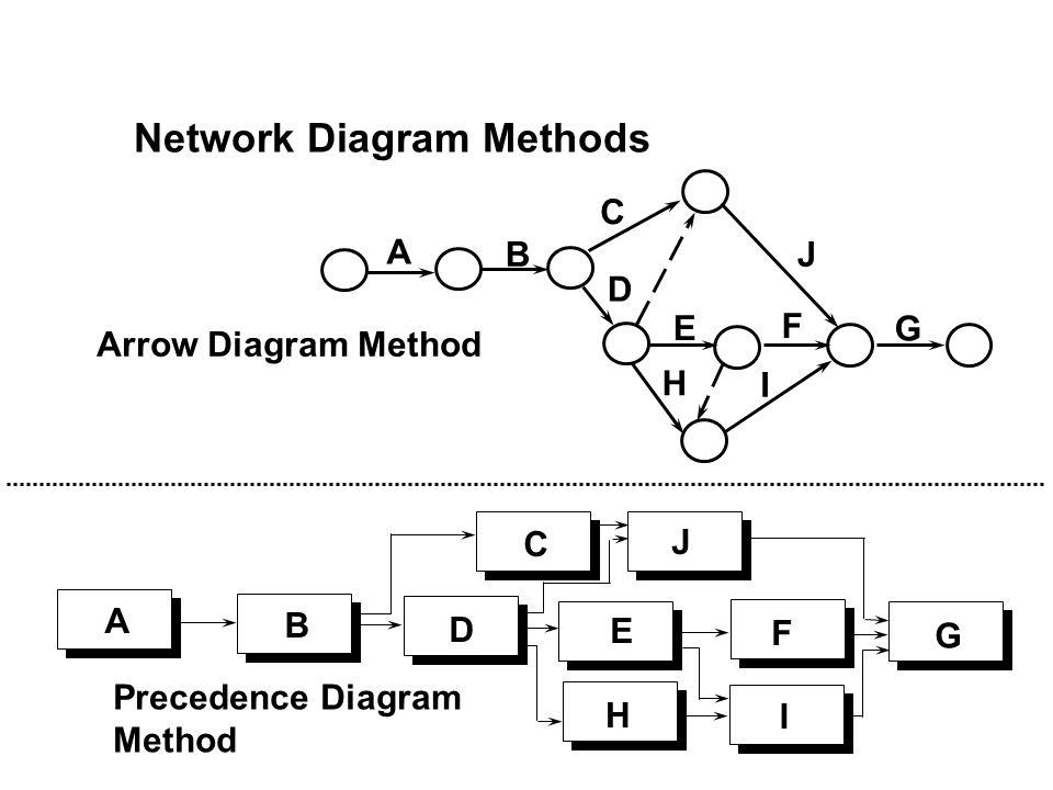Network Diagram Methods