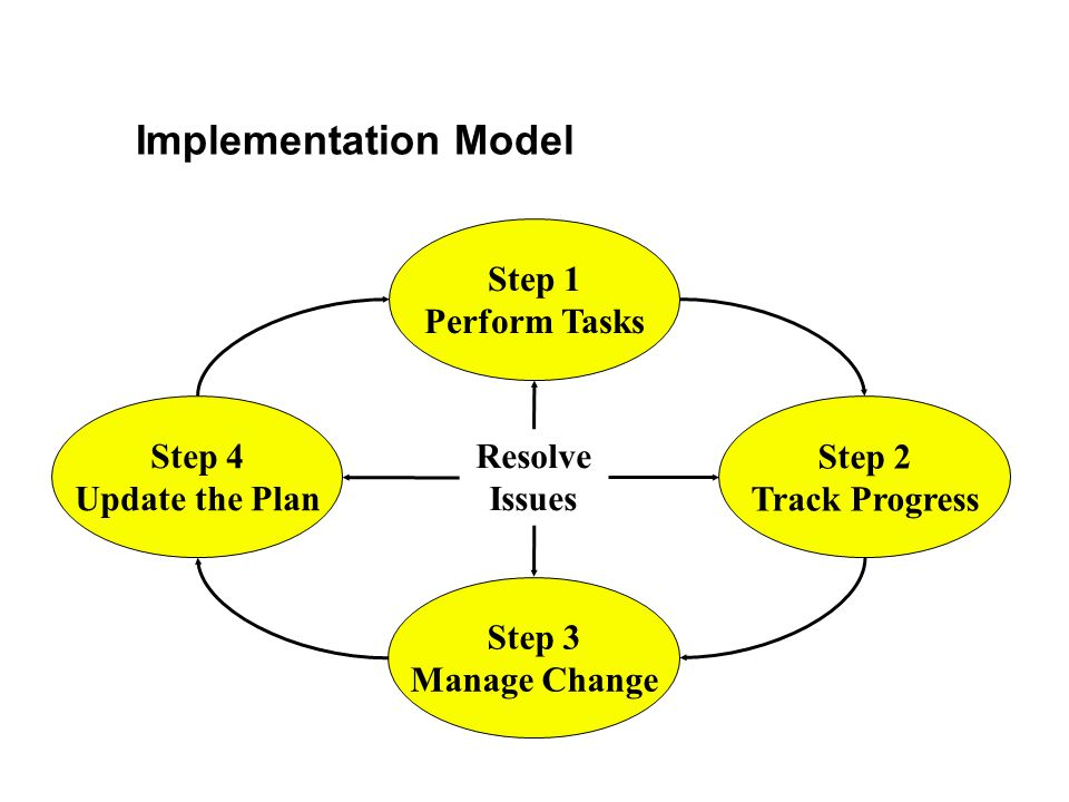 Implementation Model Step 1 Perform Tasks Resolve Issues Step 4