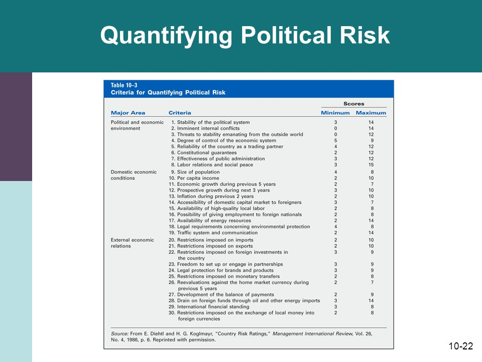 Quantifying Political Risk