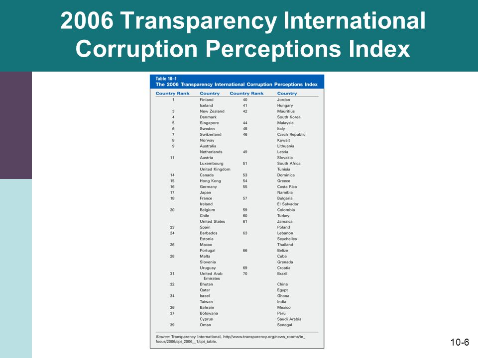 2006 Transparency International Corruption Perceptions Index