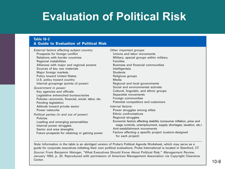 Evaluation of Political Risk