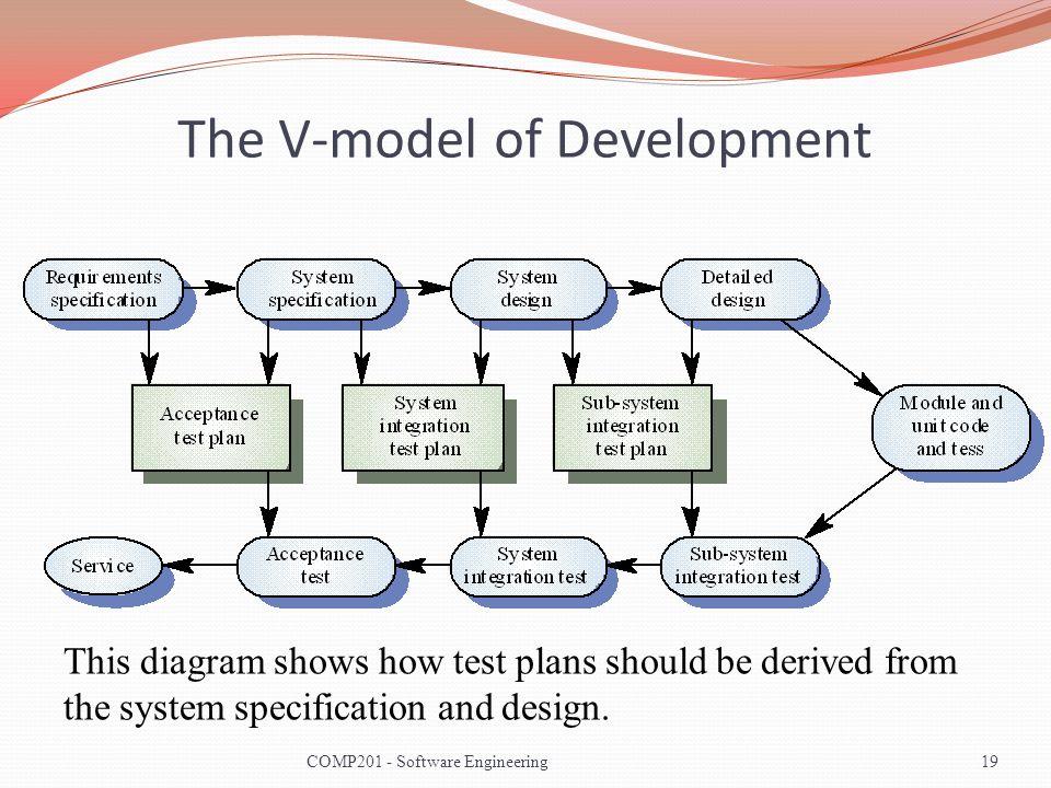 The V-model of Development