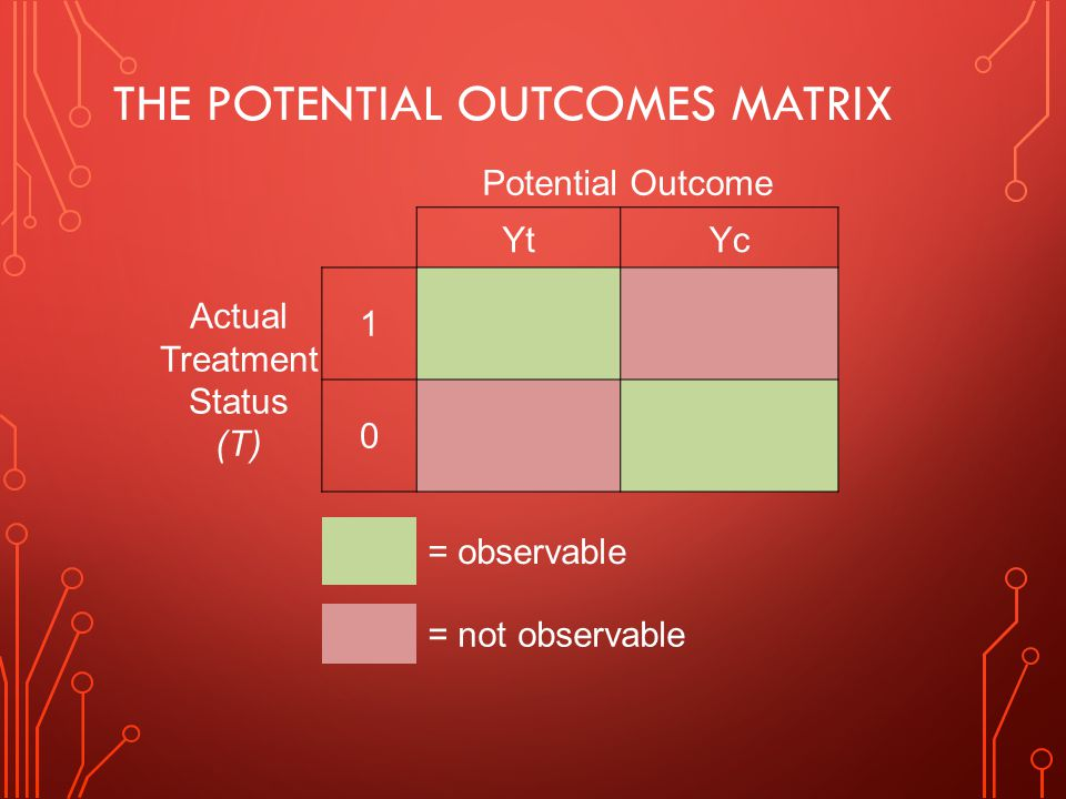 The potential outcomes matrix