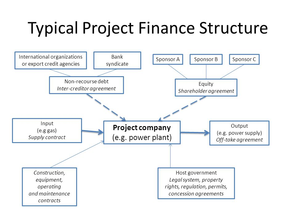 Typical Project Finance Structure