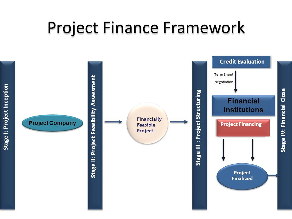 Project Finance Framework