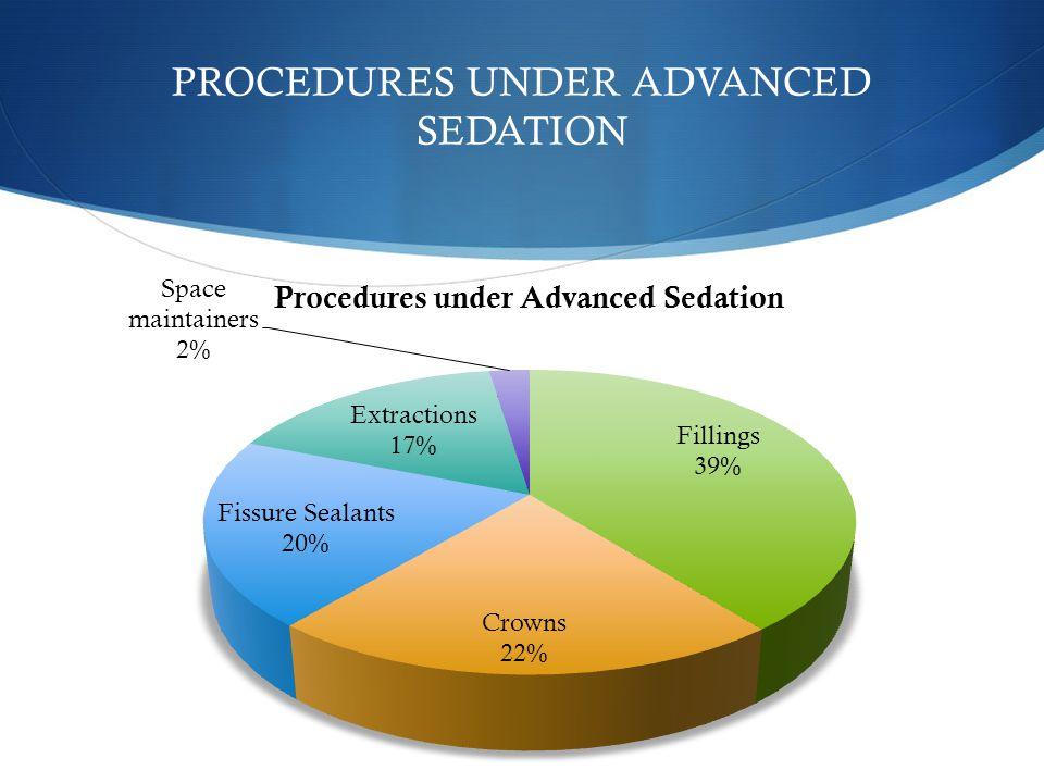 PROCEDURES UNDER ADVANCED SEDATION