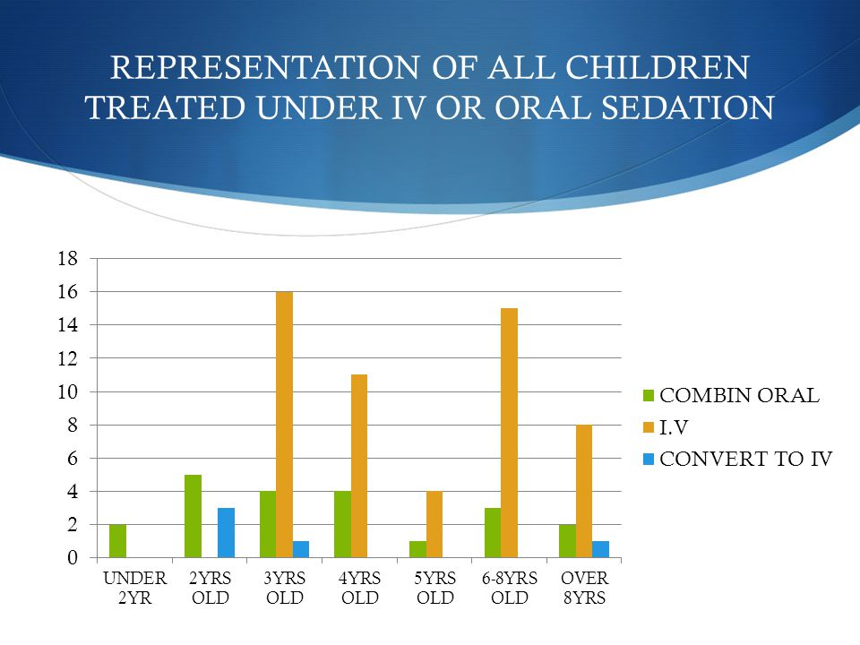 REPRESENTATION OF ALL CHILDREN TREATED UNDER IV OR ORAL SEDATION