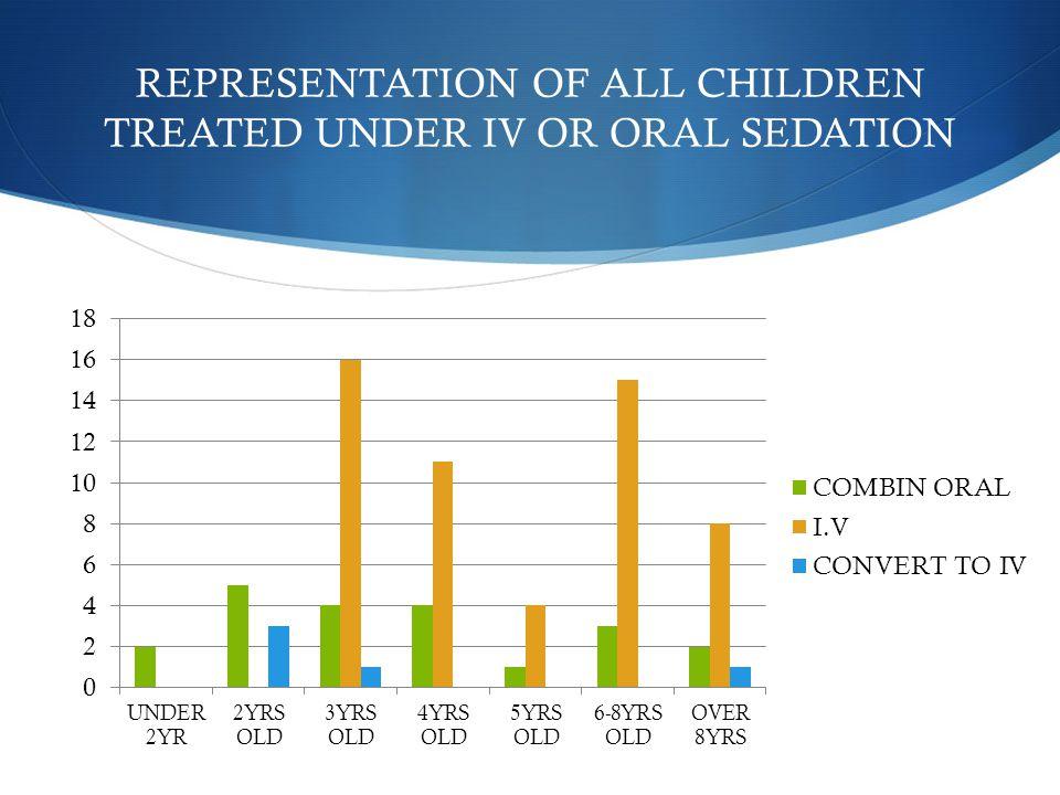 REPRESENTATION OF ALL CHILDREN TREATED UNDER IV OR ORAL SEDATION
