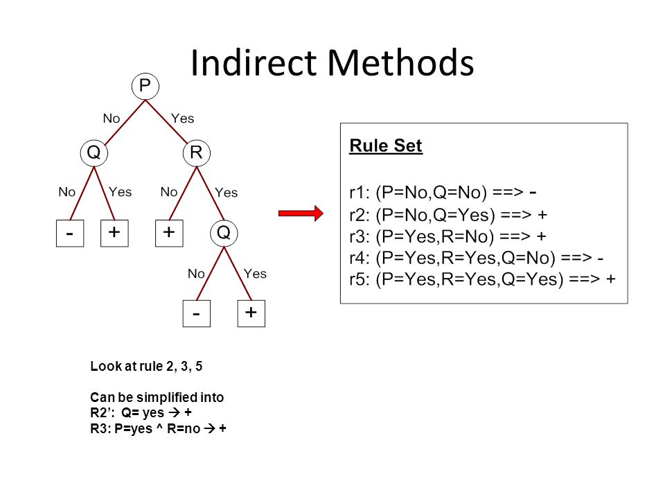 Indirect Methods Look at rule 2, 3, 5 Can be simplified into