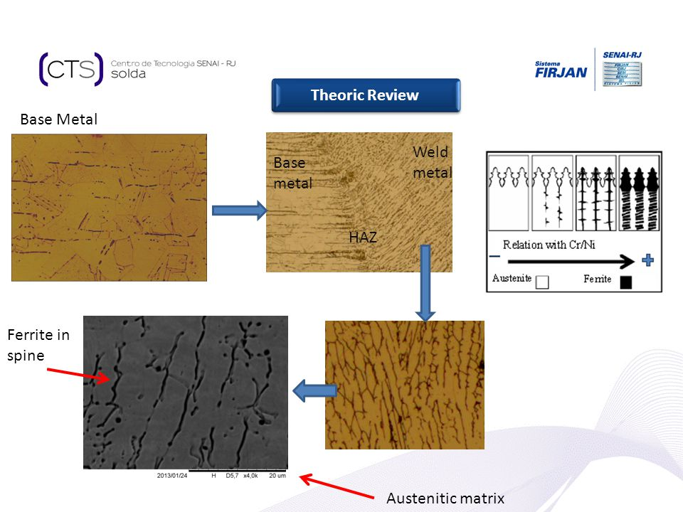 Theoric Review Base Metal Weld metal Base metal HAZ Ferrite in spine Austenitic matrix