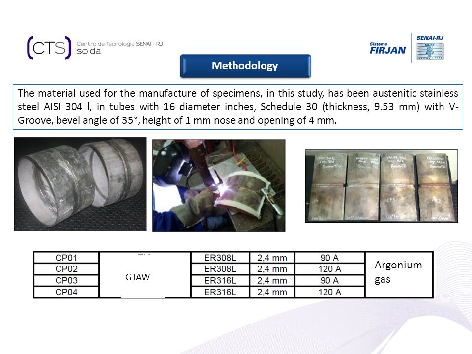 Methodology Argonium gas