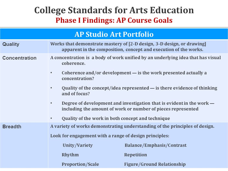 College Standards for Arts Education Phase I Findings: AP Course Goals