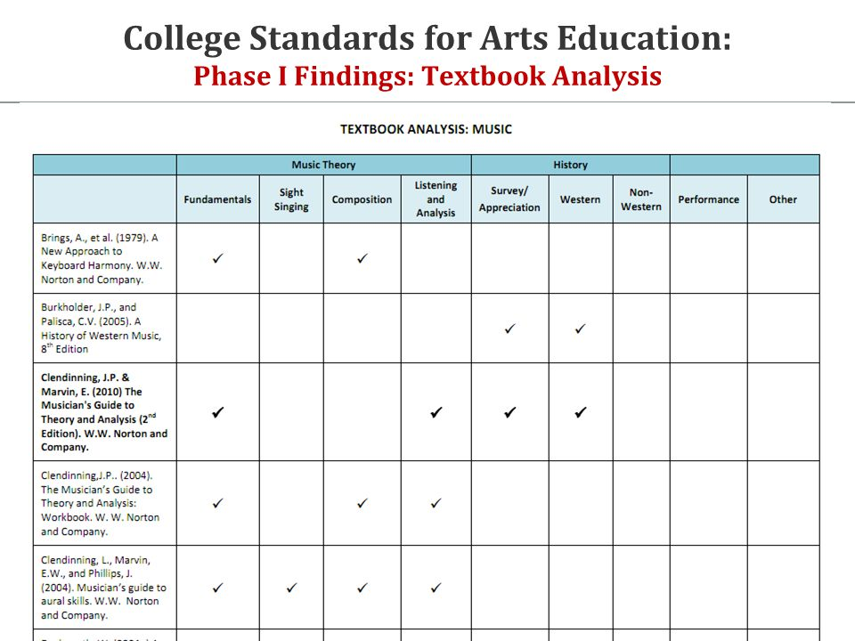College Standards for Arts Education: Phase I Findings: Textbook Analysis