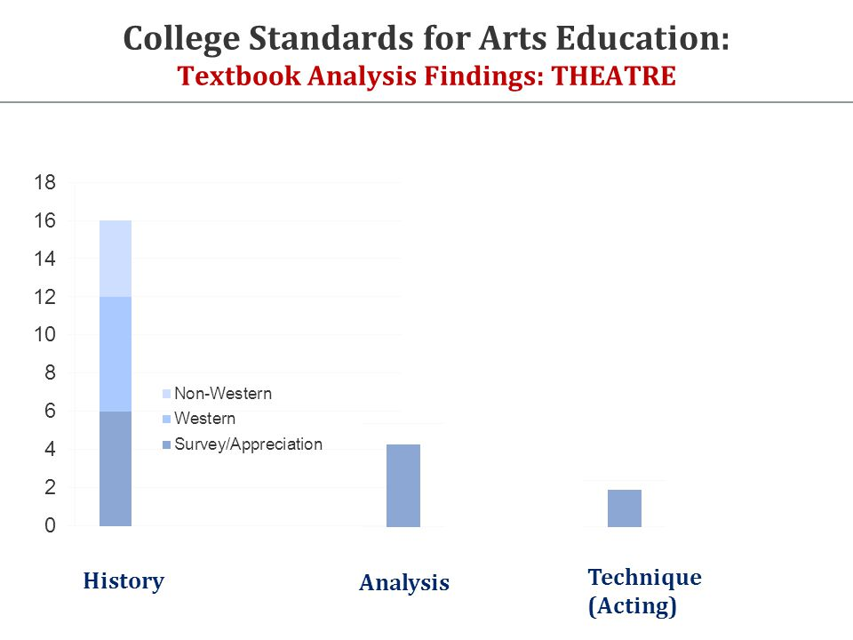 College Standards for Arts Education: Textbook Analysis Findings: THEATRE