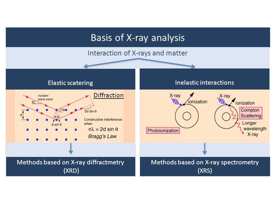 Basis of X-ray analysis