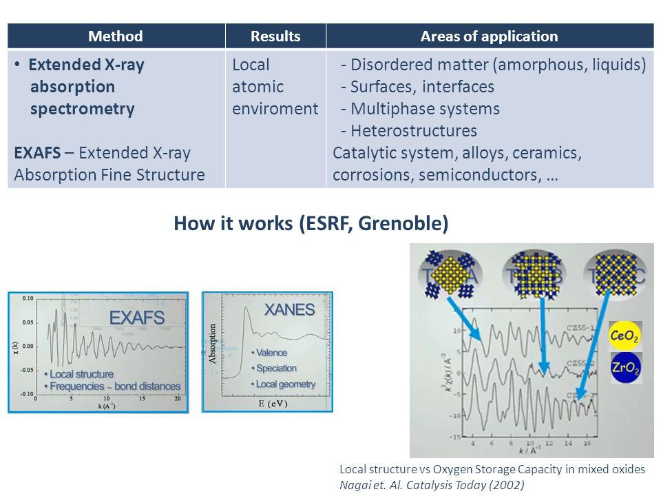 How it works (ESRF, Grenoble)