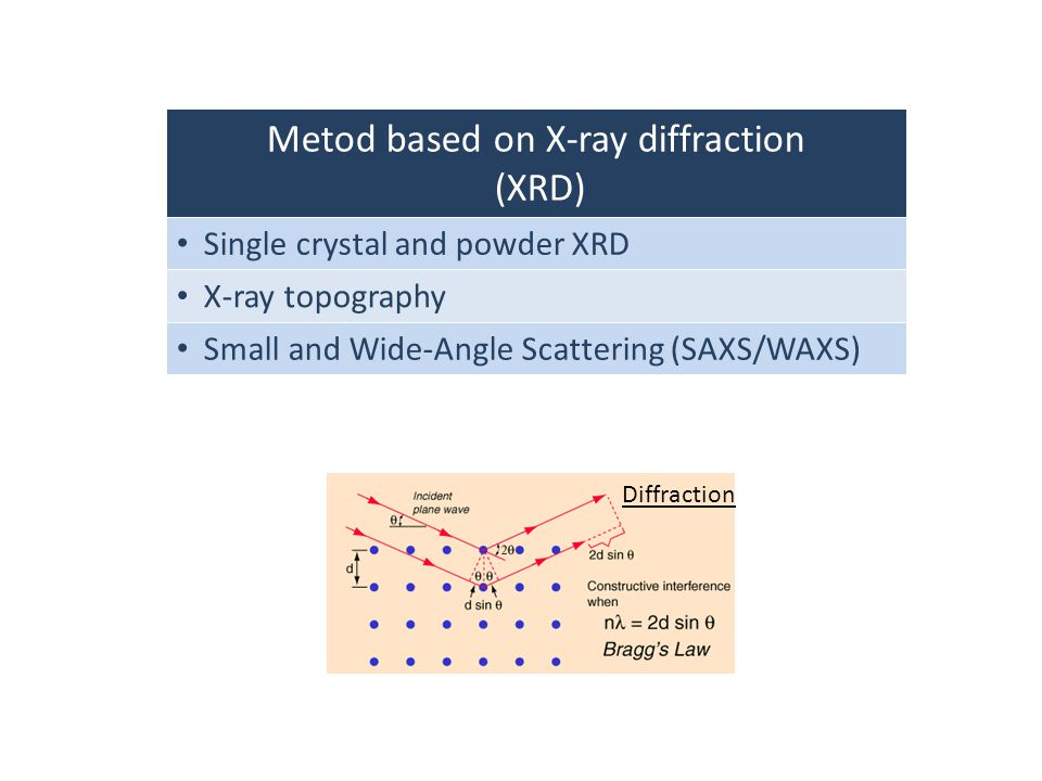 Metod based on X-ray diffraction