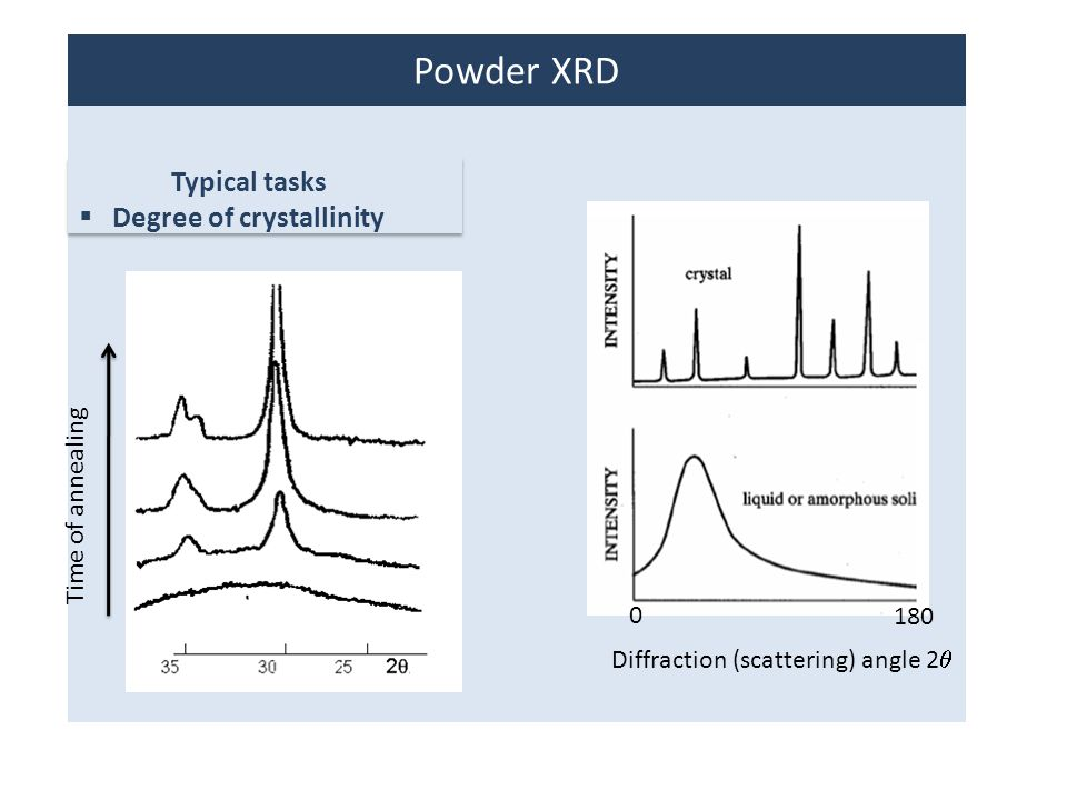 Powder XRD Typical tasks Degree of crystallinity Time of annealing 180