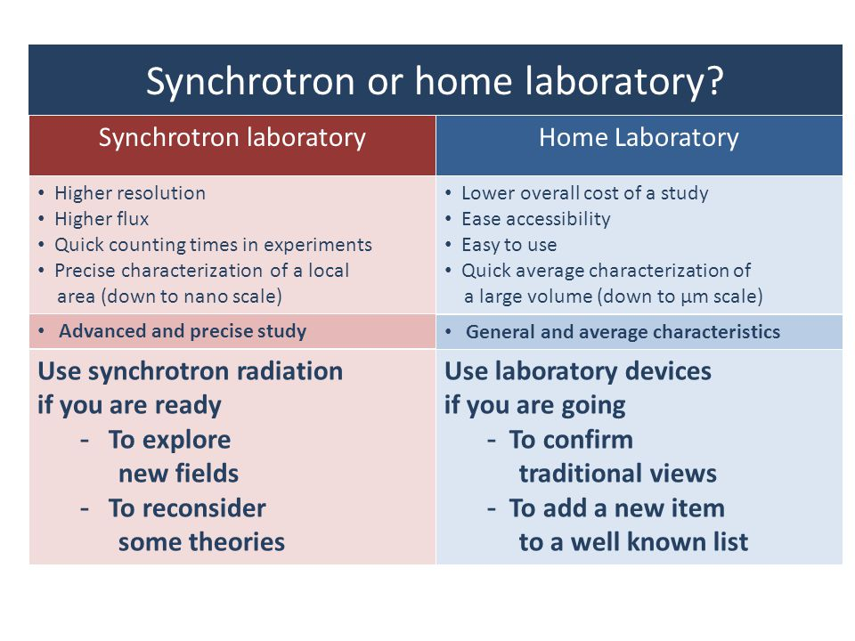 Synchrotron or home laboratory