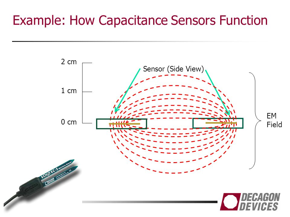 Example: How Capacitance Sensors Function