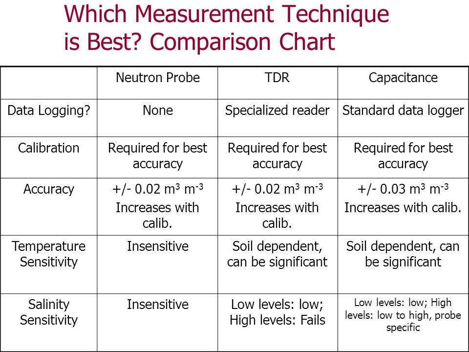 Which Measurement Technique is Best Comparison Chart