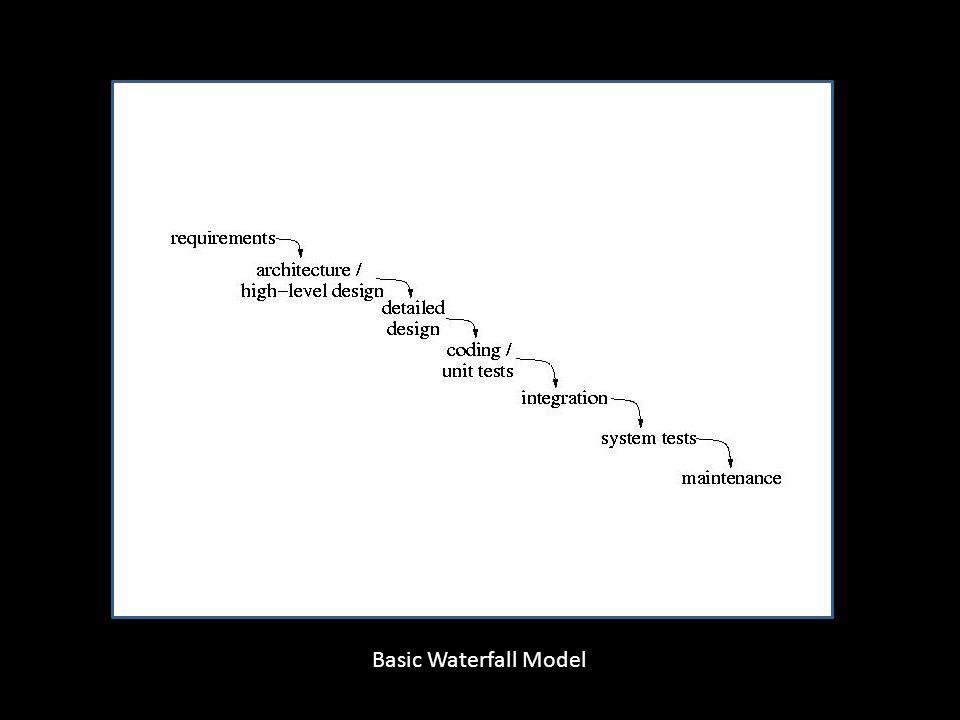 Basic Waterfall Model Basic Waterfall Model