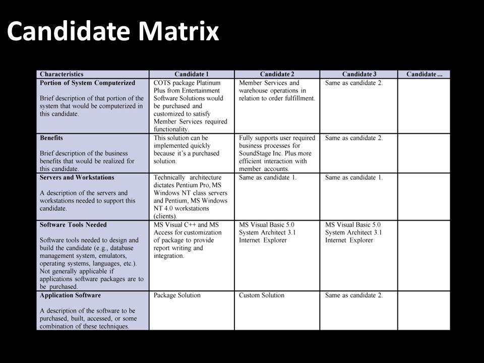 Candidate Matrix No additional notes