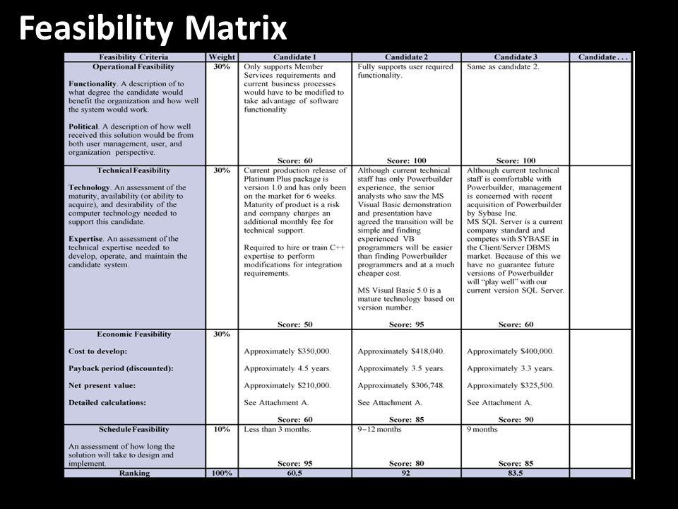 Feasibility Matrix No additional notes