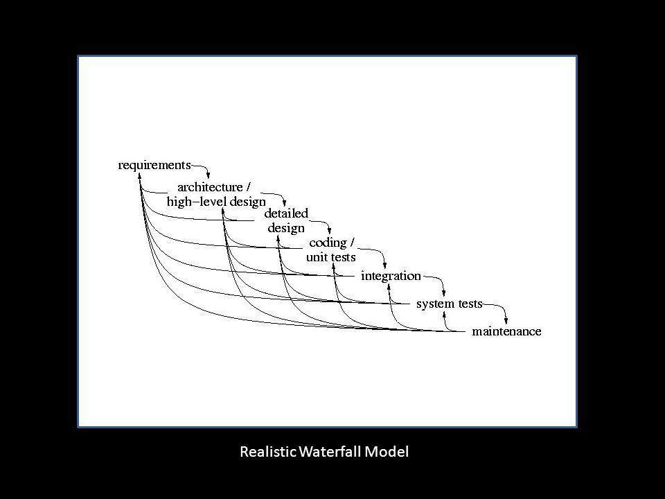 Realistic Waterfall Model