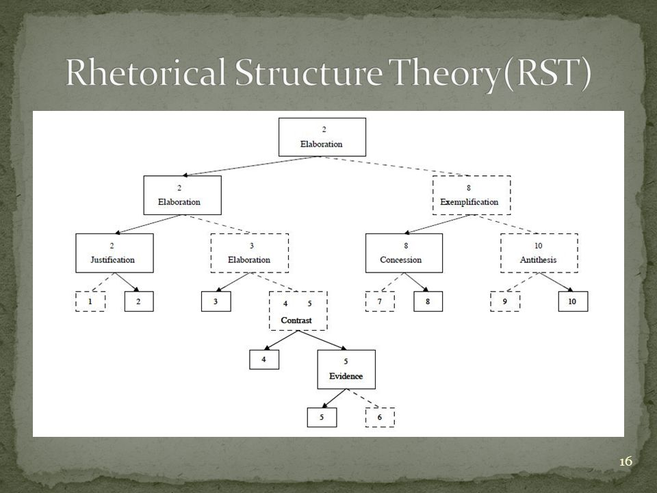 Rhetorical Structure Theory(RST)
