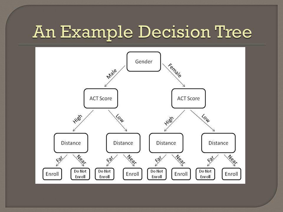 An Example Decision Tree
