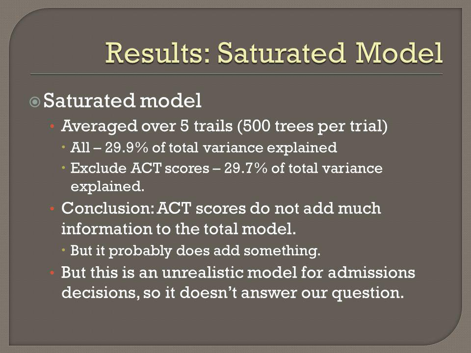 Results: Saturated Model