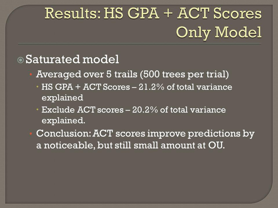Results: HS GPA + ACT Scores Only Model