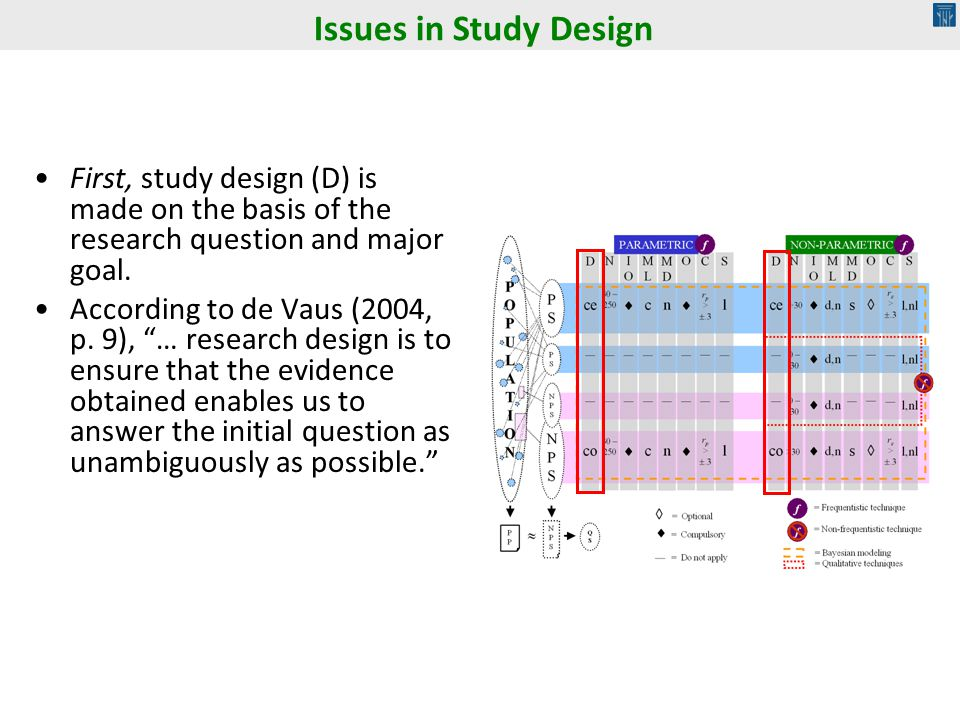 Issues in Study Design First, study design (D) is made on the basis of the research question and major goal.