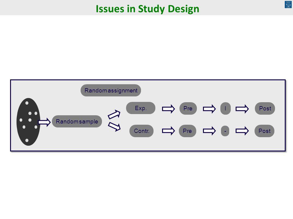 Issues in Study Design Random sample Exp. Contr. Pre I - Post