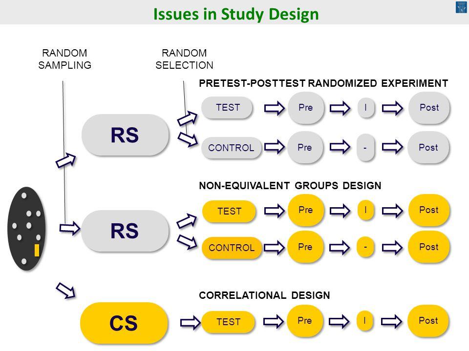 RS RS CS Issues in Study Design RANDOM SAMPLING RANDOM SELECTION